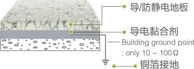 芯宝 - 导电碳丝